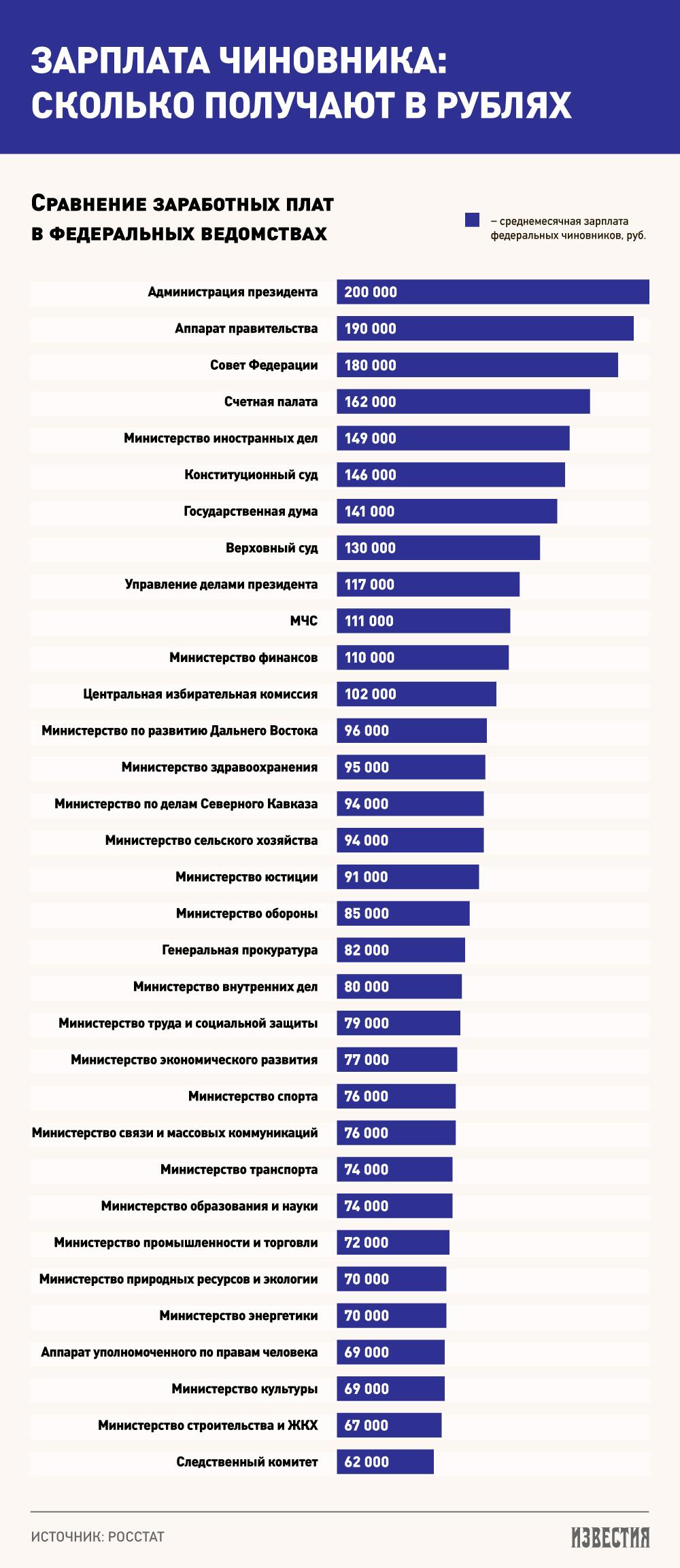 зависимости сколько в россии бюджетников призываем Вас